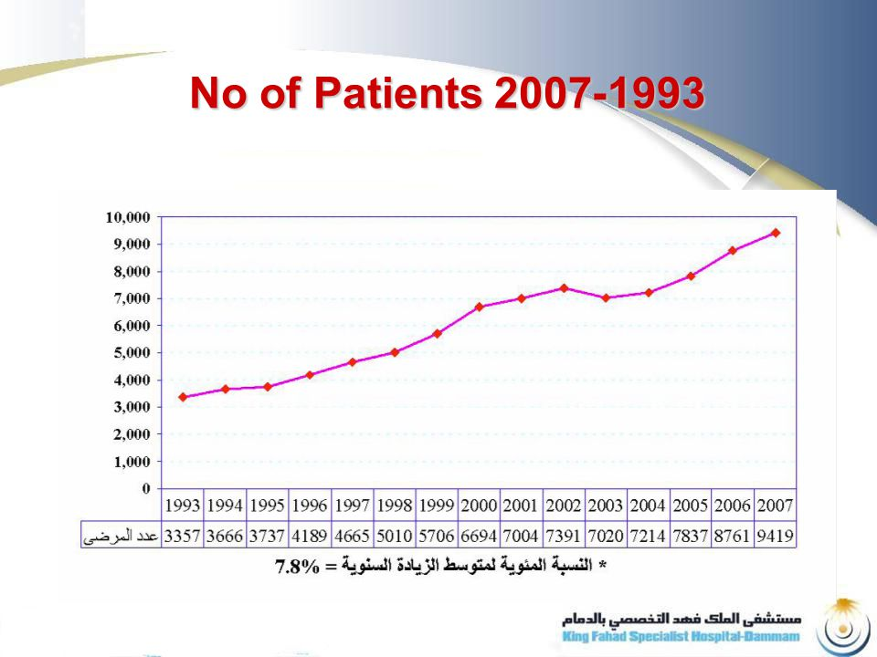 1993-2007 No of Patients