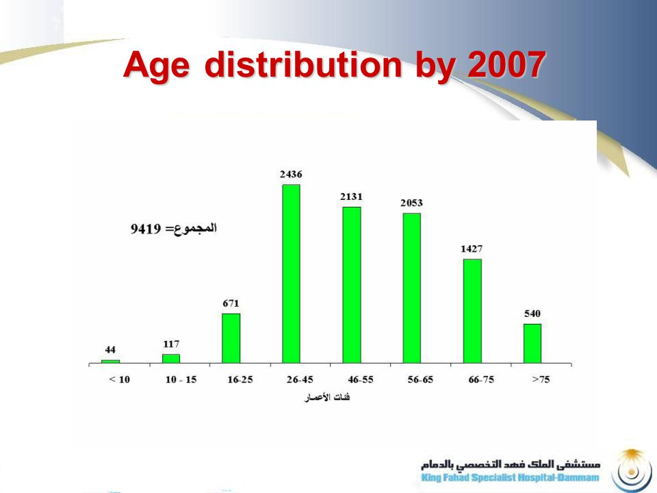 The future patients 1995-2015م