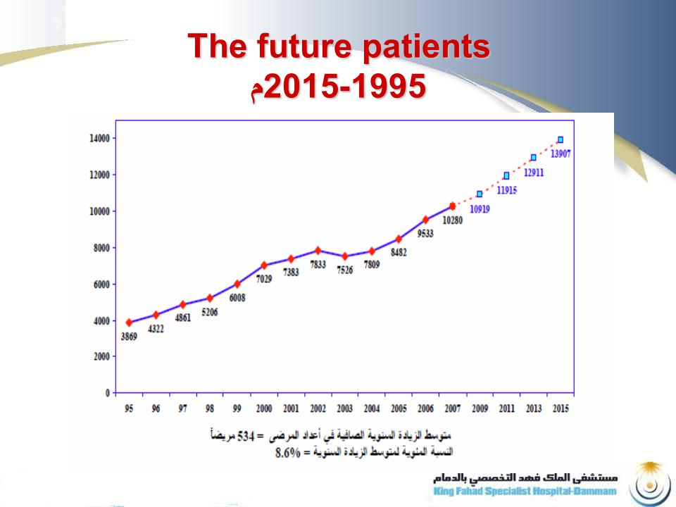 The future patients م