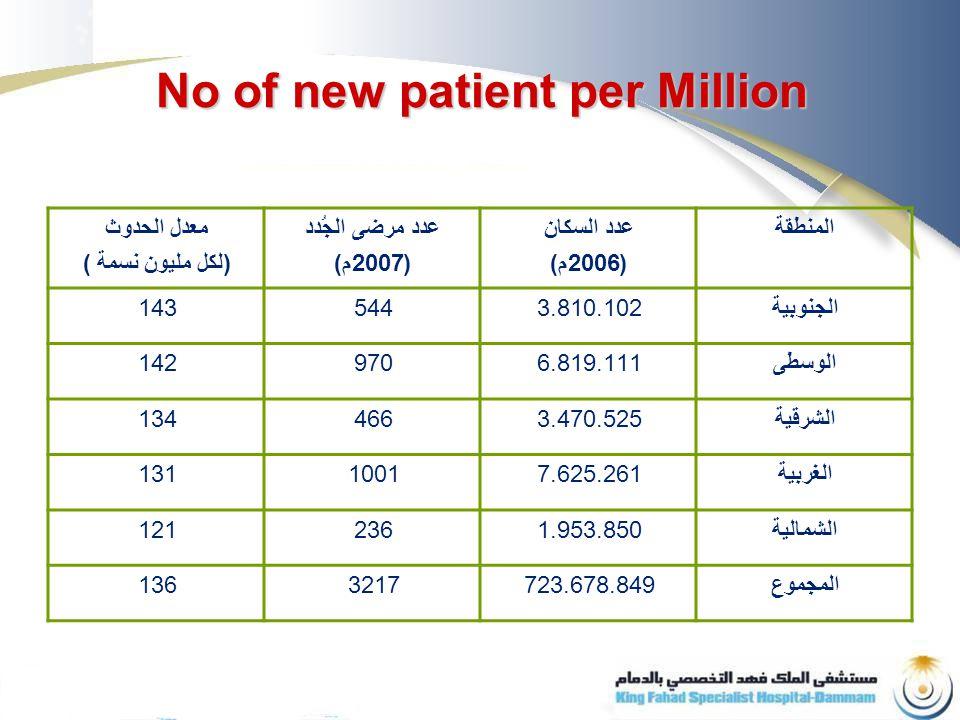 No of new patient per Million معدل الحدوث (لكل مليون نسمة ) عدد مرضى الجُدد (2007م) عدد السكان (2006م) المنطقة 1435443.810.102الجنوبية 1429706.819.111الوسطى 1344663.470.525الشرقية 13110017.625.261الغربية 1212361.953.850الشمالية 1363217723.678.849المجموع