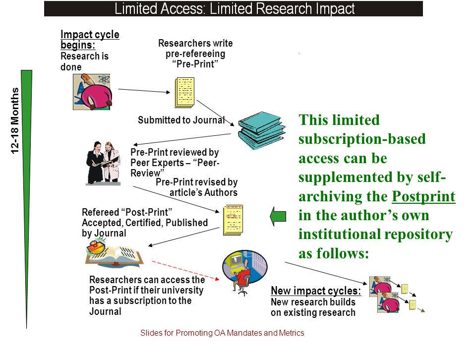 Refereed Post-Print Accepted, Certified, Published by Journal Impact cycle begins: Research is done Researchers write pre-refereeing Pre-Print Submitted to Journal Pre-Print reviewed by Peer Experts – Peer- Review Pre-Print revised by article's Authors Researchers can access the Post-Print if their university has a subscription to the Journal 12-18 Months New impact cycles: New research builds on existing research This limited subscription-based access can be supplemented by self- archiving the Postprint in the author's own institutional repository as follows: Slides for Promoting OA Mandates and Metrics
