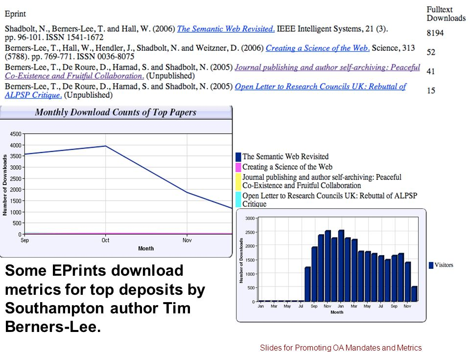 Some EPrints download metrics for top deposits by Southampton author Tim Berners-Lee.