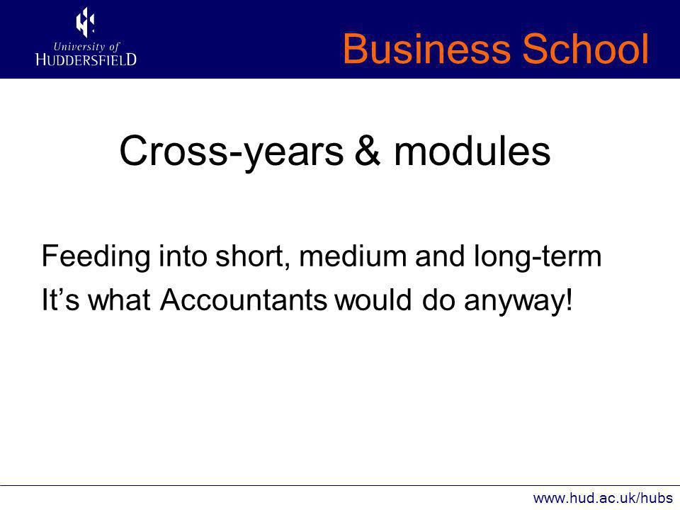Business School www.hud.ac.uk/hubs Cross-years & modules Feeding into short, medium and long-term It's what Accountants would do anyway!