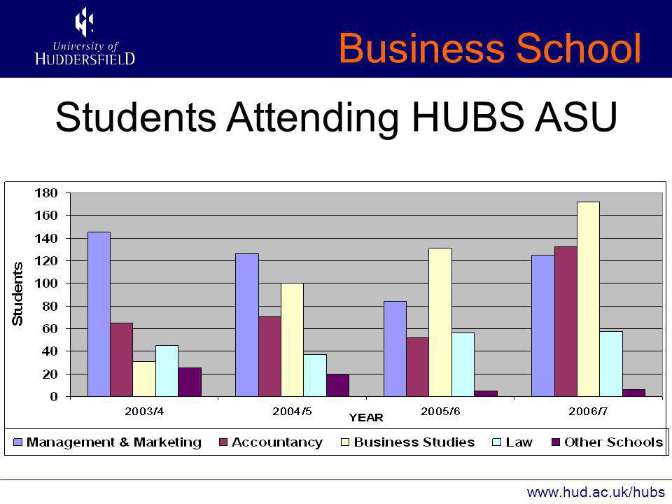 Business School www.hud.ac.uk/hubs Students Attending HUBS ASU