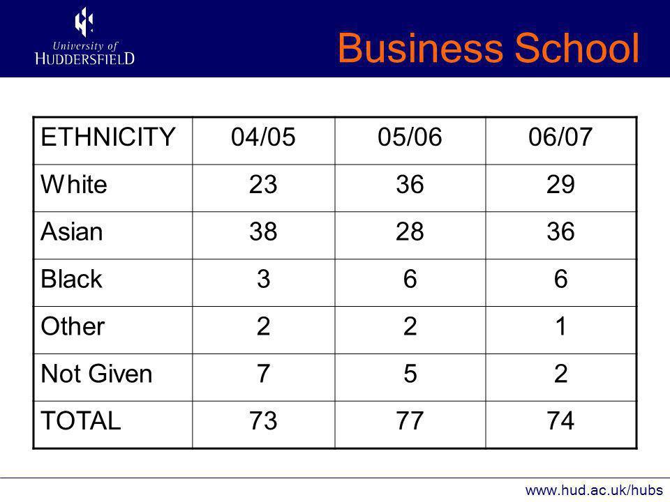 Business School www.hud.ac.uk/hubs AGE04/0505/0606/07 <19505556 20-24161813 >25745 TOTAL73(68%)77(71%)74(76%)