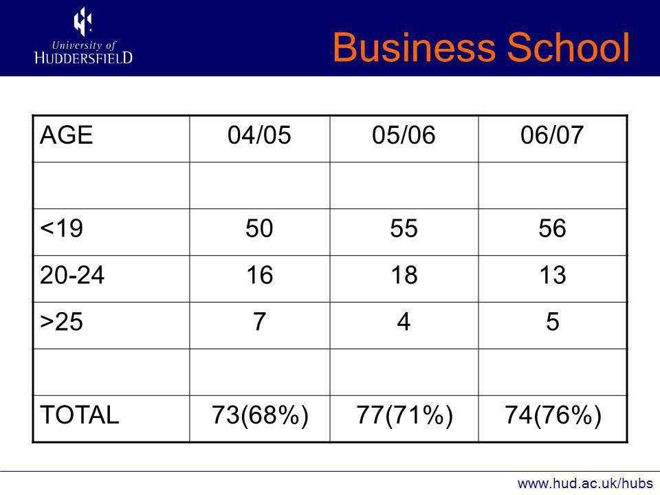 Business School www.hud.ac.uk/hubs SEX04/0505/0606/07 Male525440 Female212334 TOTAL737774