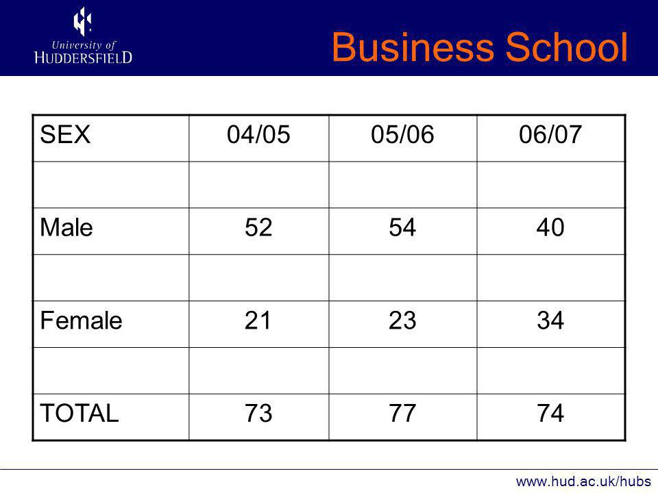 Business School www.hud.ac.uk/hubs SEX04/0505/0606/07 Male525440 Female212334 TOTAL737774