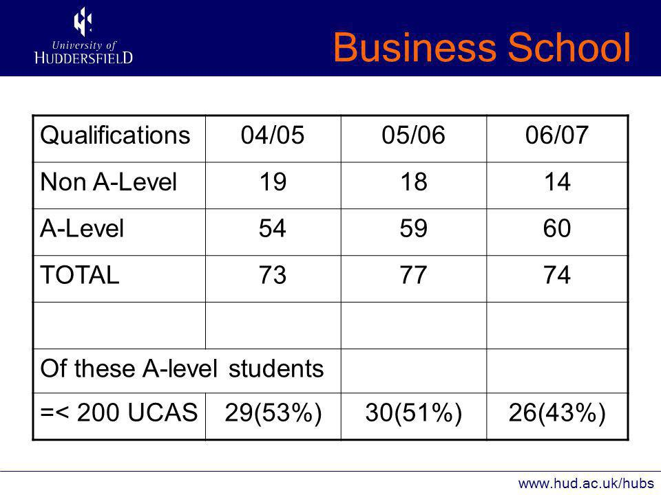 Business School www.hud.ac.uk/hubs Problem – Skills and development Year 1 counts as far as ACCA are concerned Less traditional academic writing in Year 1 No dissertation but plenty of traditional academic writing by Year 3