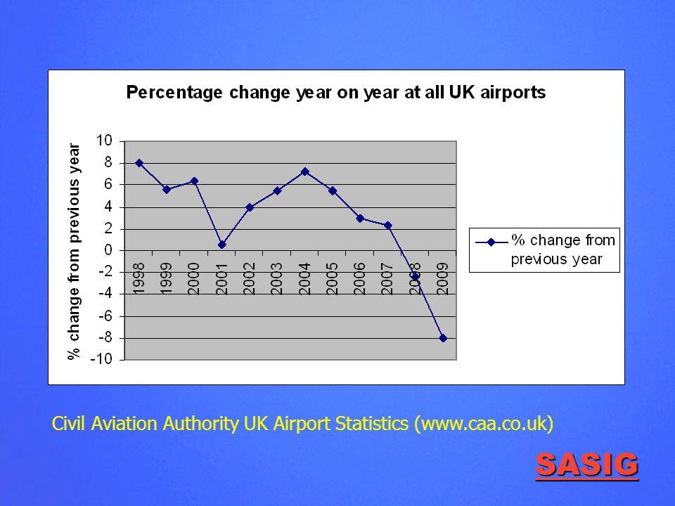 SASIG Civil Aviation Authority UK Airport Statistics (www.caa.co.uk)