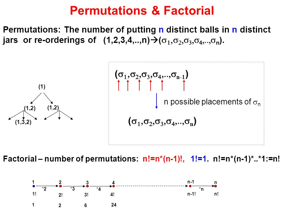 Permutations & Factorial Permutations: The number of putting n distinct balls in n distinct jars or re-orderings of (1,2,3,4,..,n)  (          n ).