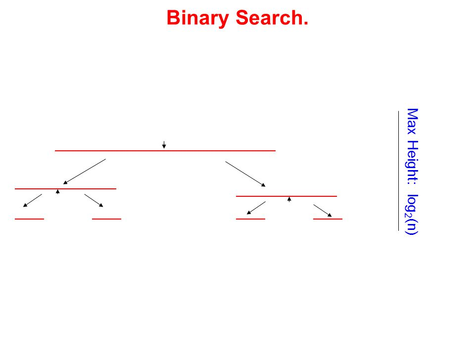 Binary Search. Max Height: log 2 (n)