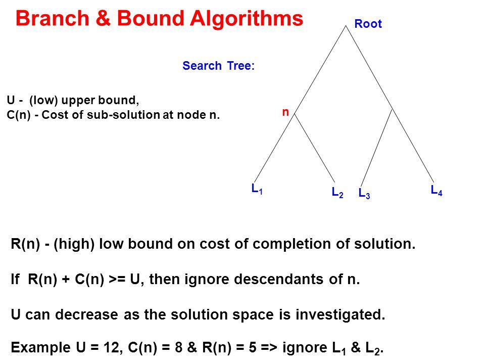 Branch & Bound Algorithms Example U = 12, C(n) = 8 & R(n) = 5 => ignore L 1 & L 2.