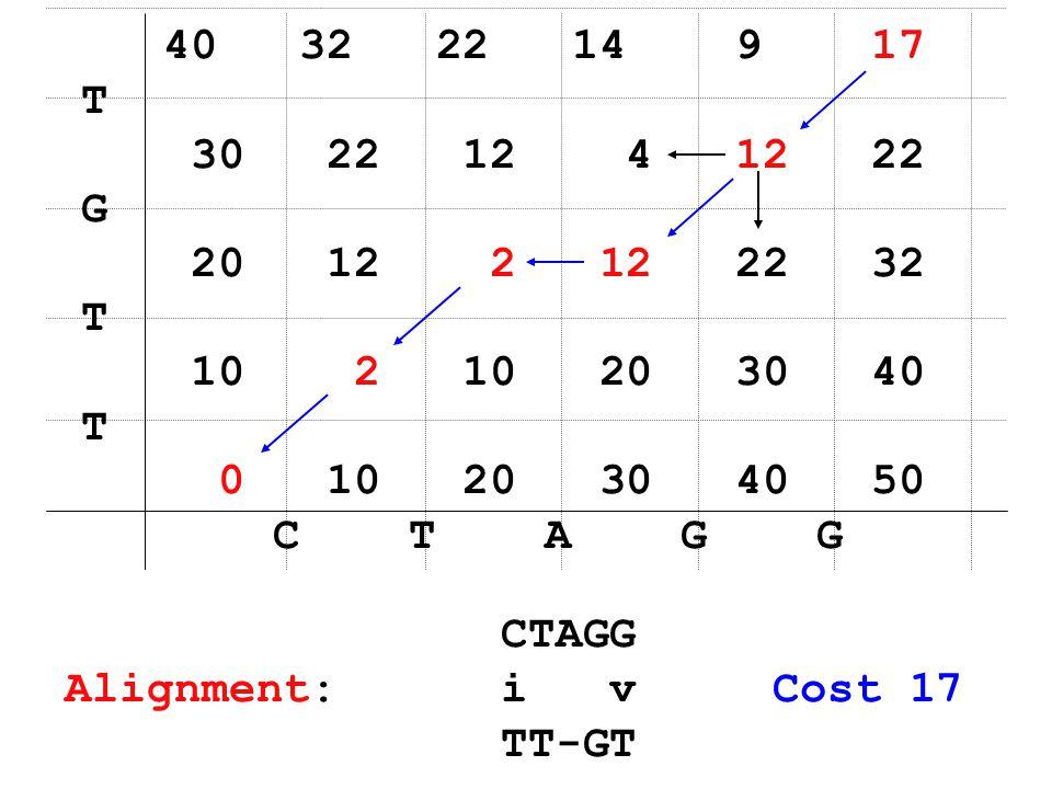 40 32 22 14 9 17 T 30 22 12 4 12 22 G 20 12 2 12 22 32 T 10 2 10 20 30 40 T 0 10 20 30 40 50 C T A G G Alignment: i v Cost 17 TT-GT