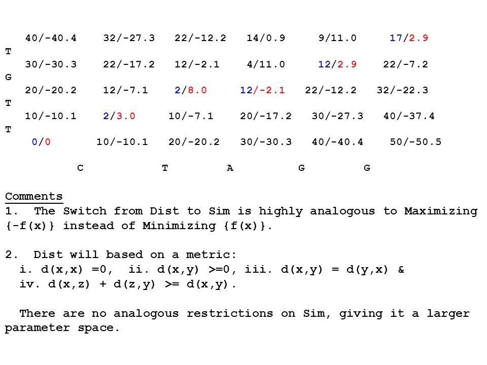 40/-40.4 32/-27.3 22/-12.2 14/0.9 9/11.0 17/2.9 T 30/-30.3 22/-17.2 12/-2.1 4/11.0 12/2.9 22/-7.2 G 20/-20.2 12/-7.1 2/8.0 12/-2.1 22/-12.2 32/-22.3 T 10/-10.1 2/3.0 10/-7.1 20/-17.2 30/-27.3 40/-37.4 T 0/0 10/-10.1 20/-20.2 30/-30.3 40/-40.4 50/-50.5 C T A G G Comments 1.