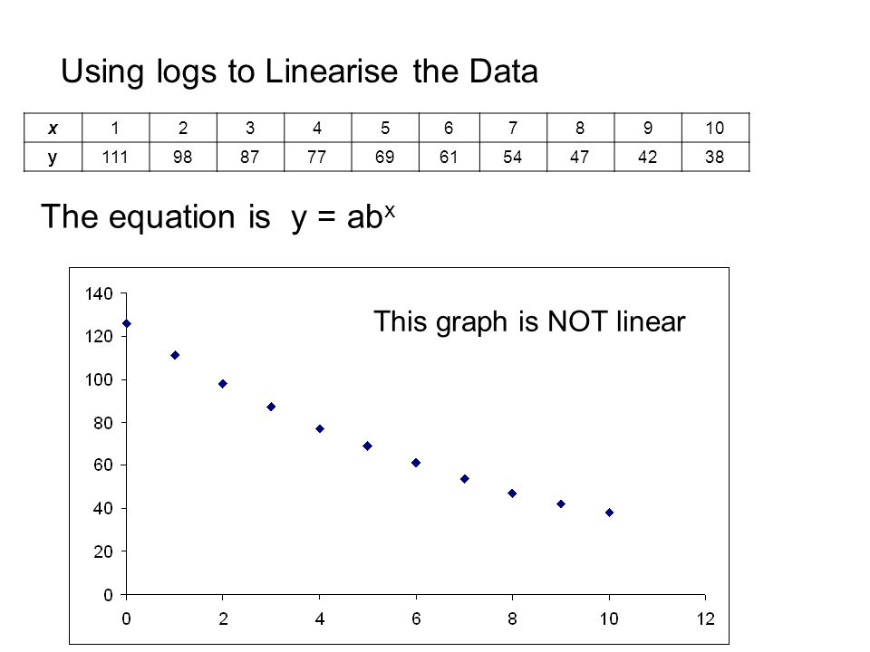 Using logs to Linearise the Data The equation is y = ab x x y This graph is NOT linear