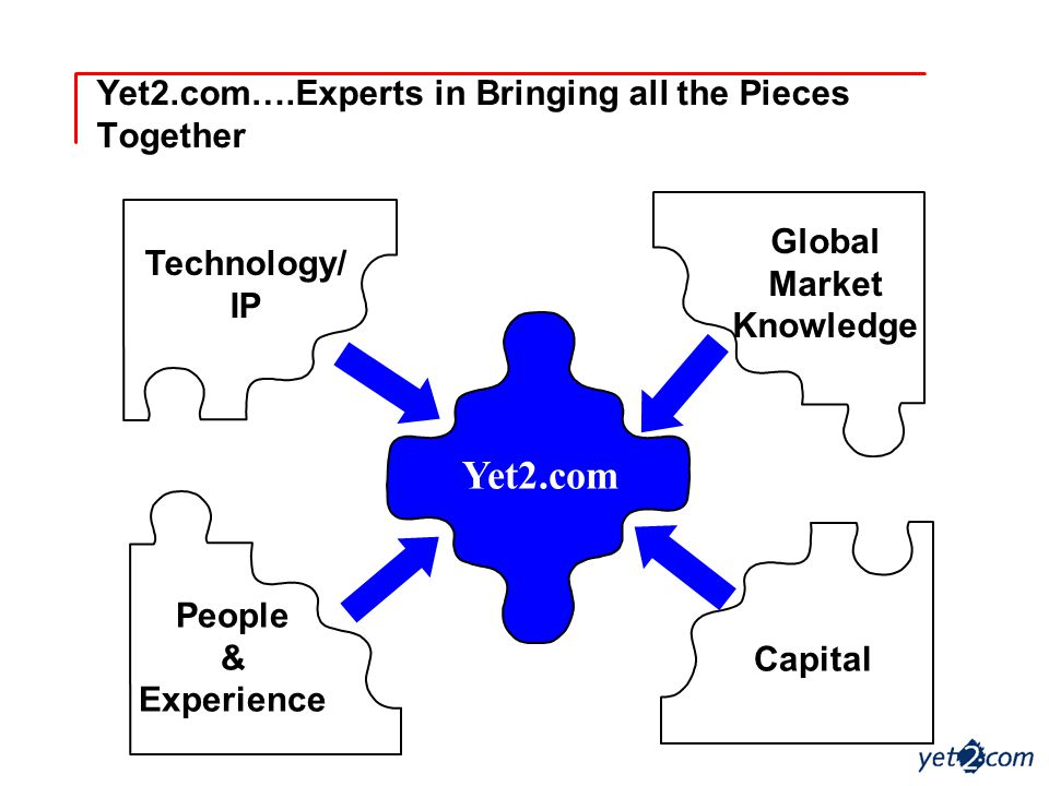 Yet2.com….Experts in Bringing all the Pieces Together Technology/ IP Global Market Knowledge Capital People & Experience Yet2.com