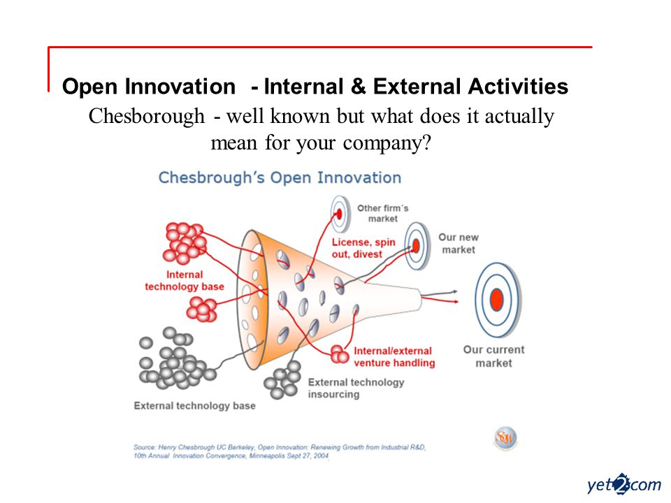 Open Innovation - Internal & External Activities Chesborough - well known but what does it actually mean for your company