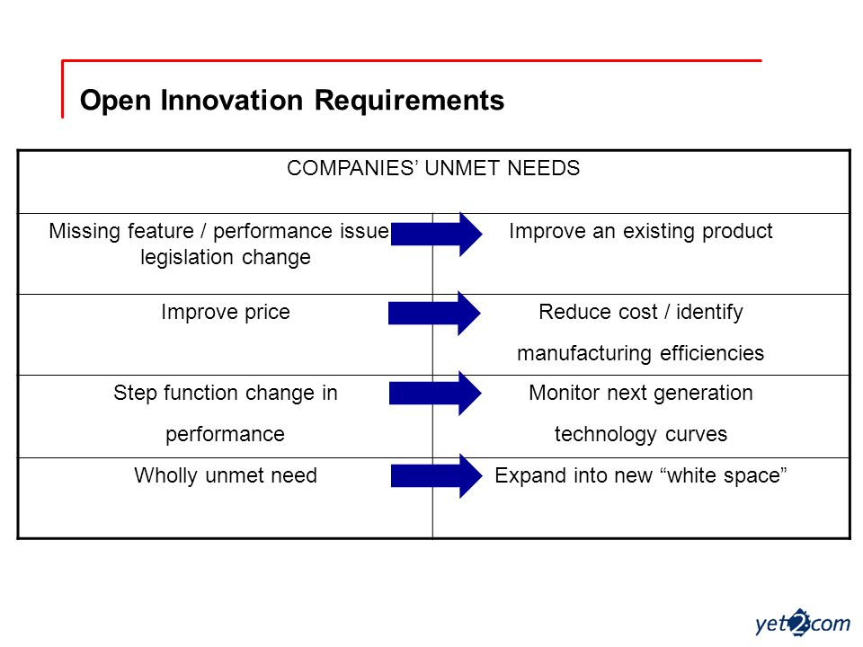 Open Innovation Requirements COMPANIES' UNMET NEEDS Missing feature / performance issue / legislation change Improve an existing product Improve priceReduce cost / identify manufacturing efficiencies Step function change in performance Monitor next generation technology curves Wholly unmet needExpand into new white space