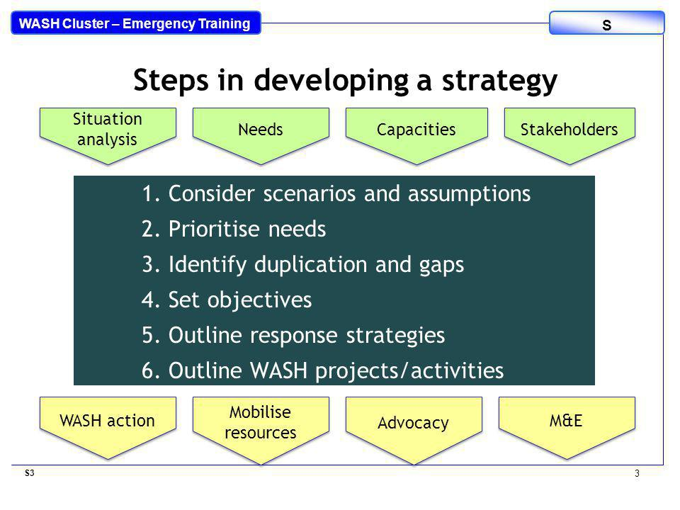 WASH Cluster – Emergency Training S 1. Consider scenarios and assumptions 2.
