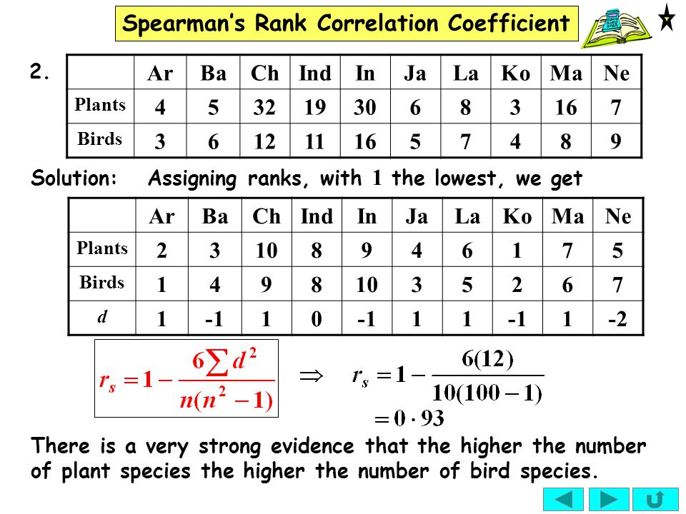 Spearman's Rank Correlation Coefficient ArBaChIndInJaLaKoMaNe Plants Birds