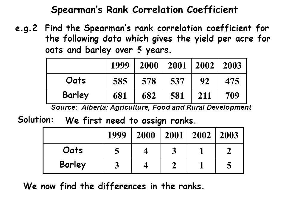 Spearman's Rank Correlation Coefficient e.g.2 Find the Spearman's rank correlation coefficient for the following data which gives the yield per acre for oats and barley over 5 years.
