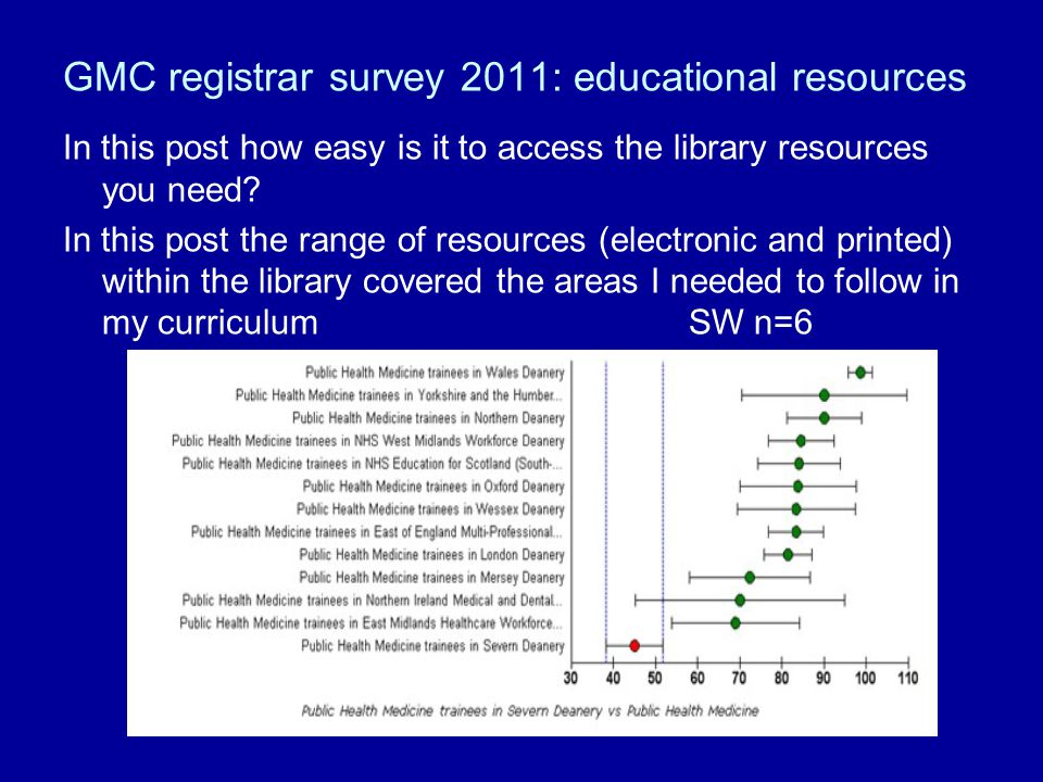 GMC registrar survey 2011: educational resources In this post how easy is it to access the library resources you need.