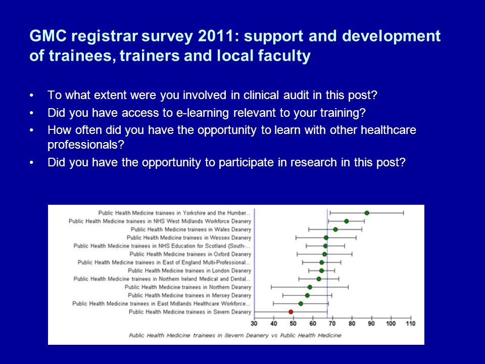 GMC registrar survey 2011: support and development of trainees, trainers and local faculty To what extent were you involved in clinical audit in this post.