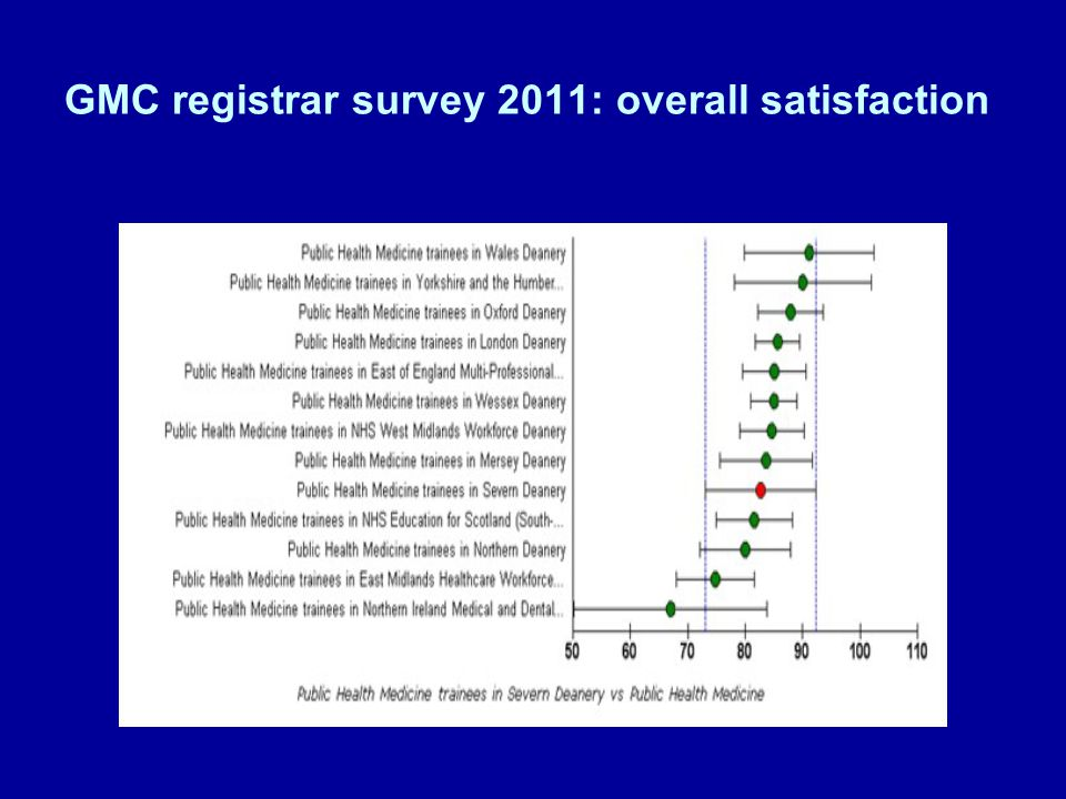 GMC registrar survey 2011: overall satisfaction