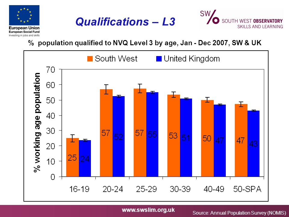 www.swslim.org.uk Qualifications – L3 % population qualified to NVQ Level 3 by age, Jan - Dec 2007, SW & UK Source: Annual Population Survey (NOMIS)