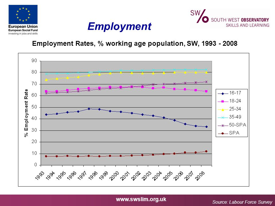 www.swslim.org.uk Employment Employment Rates, % working age population, SW, 1993 - 2008 Source: Labour Force Survey