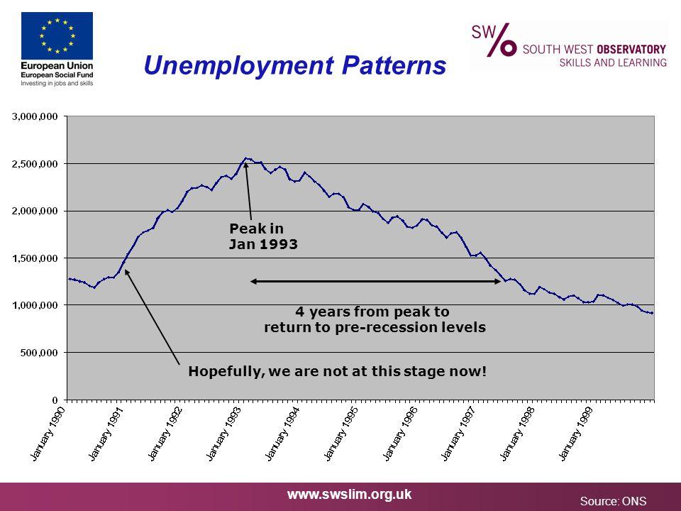 www.swslim.org.uk Unemployment Patterns Source: ONS.