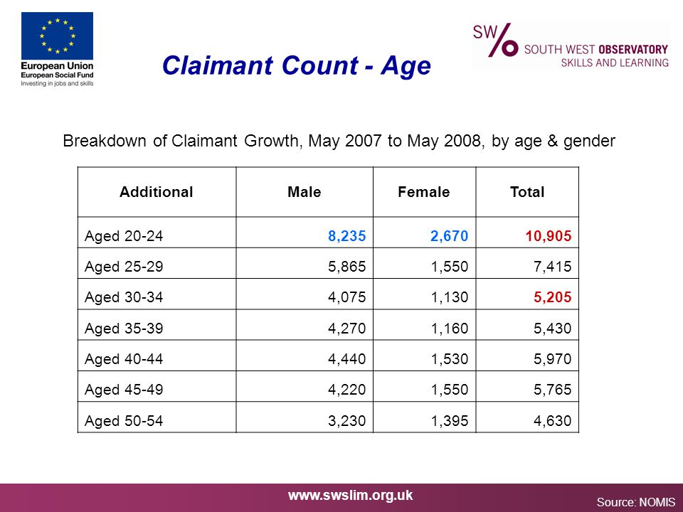 www.swslim.org.uk Claimant Count - Age Source: NOMIS AdditionalMaleFemaleTotal Aged 20-248,2352,67010,905 Aged 25-295,8651,5507,415 Aged 30-344,0751,1305,205 Aged 35-394,2701,1605,430 Aged 40-444,4401,5305,970 Aged 45-494,2201,5505,765 Aged 50-543,2301,3954,630 Breakdown of Claimant Growth, May 2007 to May 2008, by age & gender