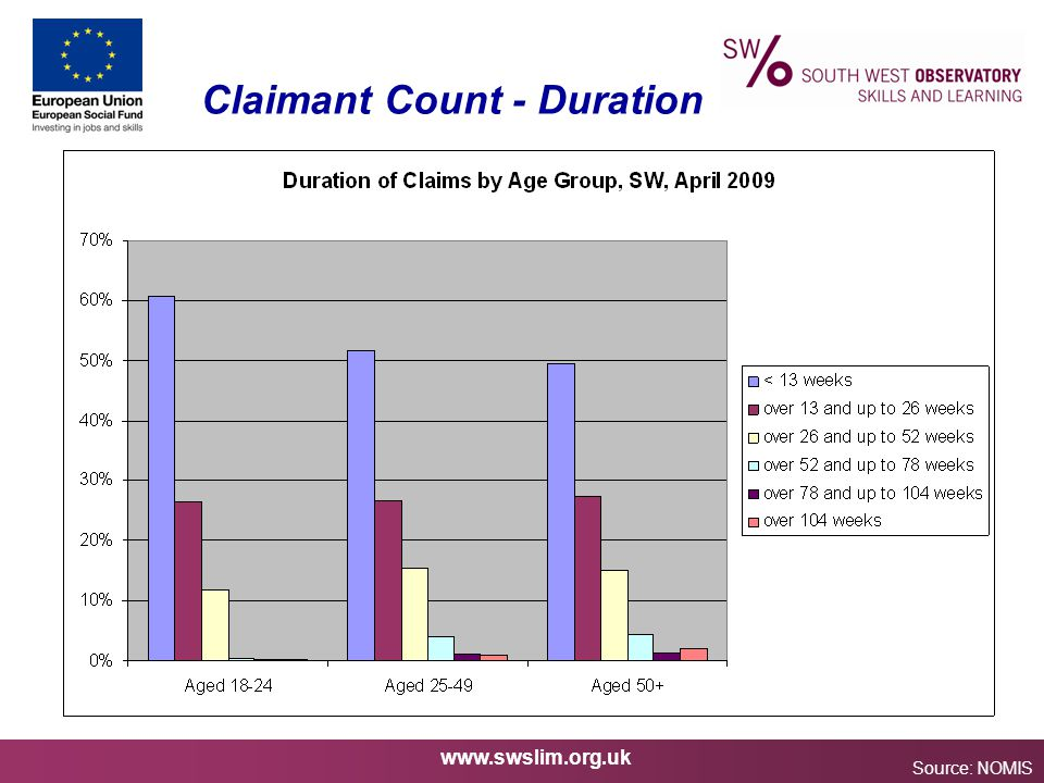 www.swslim.org.uk Claimant Count - Duration Source: NOMIS