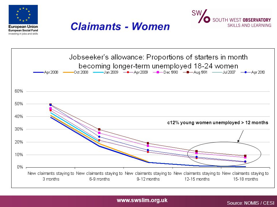 www.swslim.org.uk Claimants - Women Source: NOMIS / CESI c12% young women unemployed > 12 months