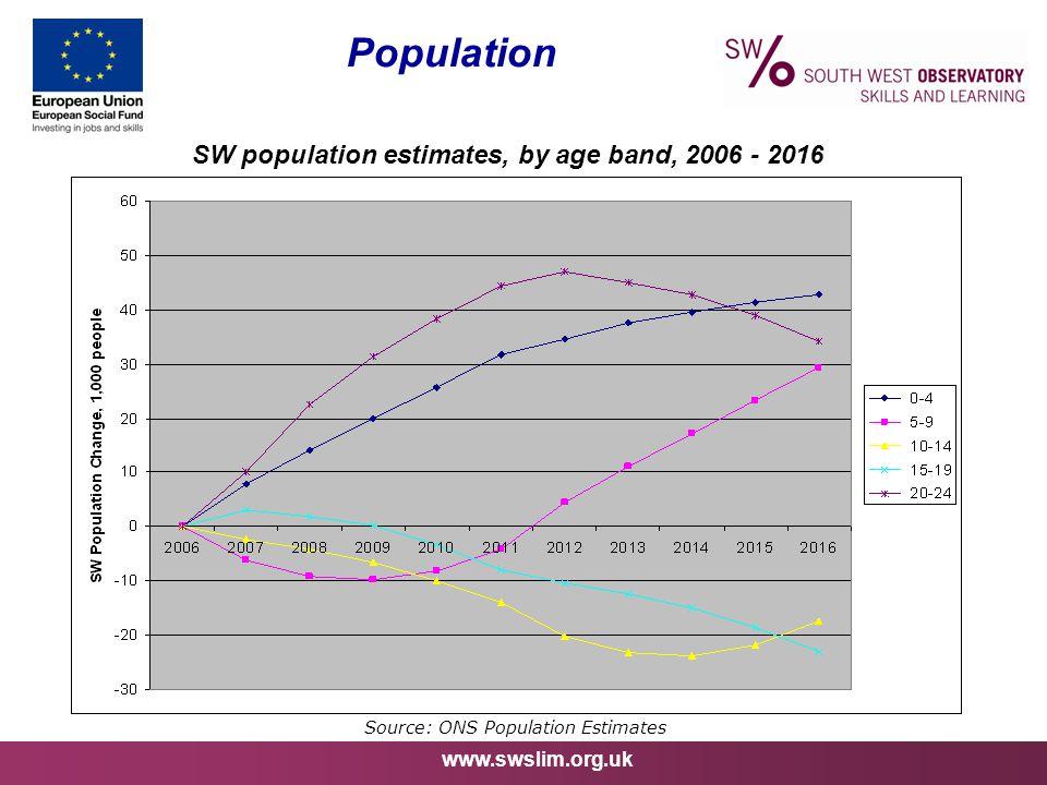 www.swslim.org.uk Population Source: ONS Population Estimates SW population estimates, by age band, 2006 - 2016