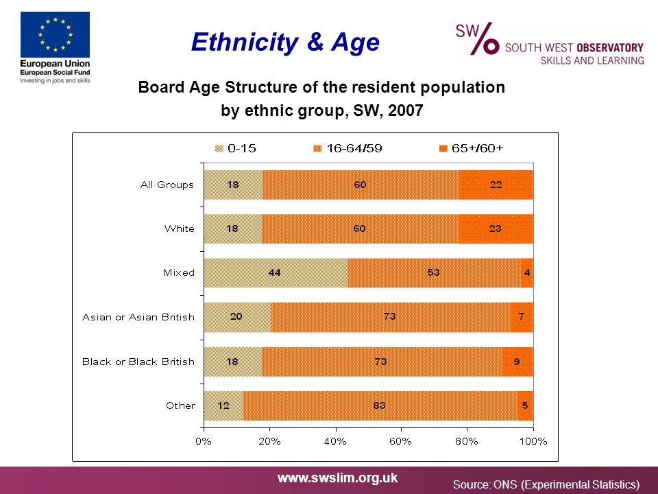 www.swslim.org.uk Ethnicity & Age Board Age Structure of the resident population by ethnic group, SW, 2007 Source: ONS (Experimental Statistics)