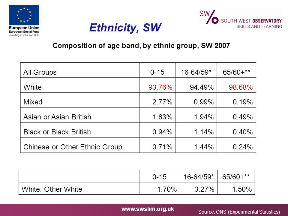 www.swslim.org.uk Ethnicity, SW Composition of age band, by ethnic group, SW 2007 All Groups0-1516-64/59*65/60+** White93.76%94.49%98.68% Mixed2.77%0.99%0.19% Asian or Asian British1.83%1.94%0.49% Black or Black British0.94%1.14%0.40% Chinese or Other Ethnic Group0.71%1.44%0.24% 0-1516-64/59*65/60+** White: Other White1.70%3.27%1.50% Source: ONS (Experimental Statistics)
