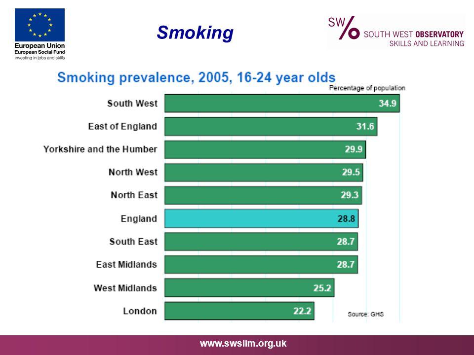 www.swslim.org.uk Smoking