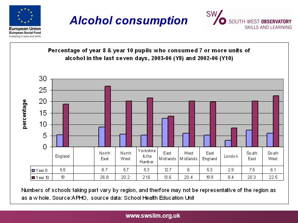www.swslim.org.uk ILO Unemployment ILO unemployment by age, Sept - Oct 2008, SW and UK Source: Annual Population Survey