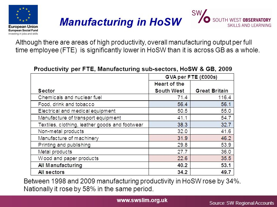 www.swslim.org.uk Manufacturing in HoSW Source: SW Regional Accounts Although there are areas of high productivity, overall manufacturing output per f