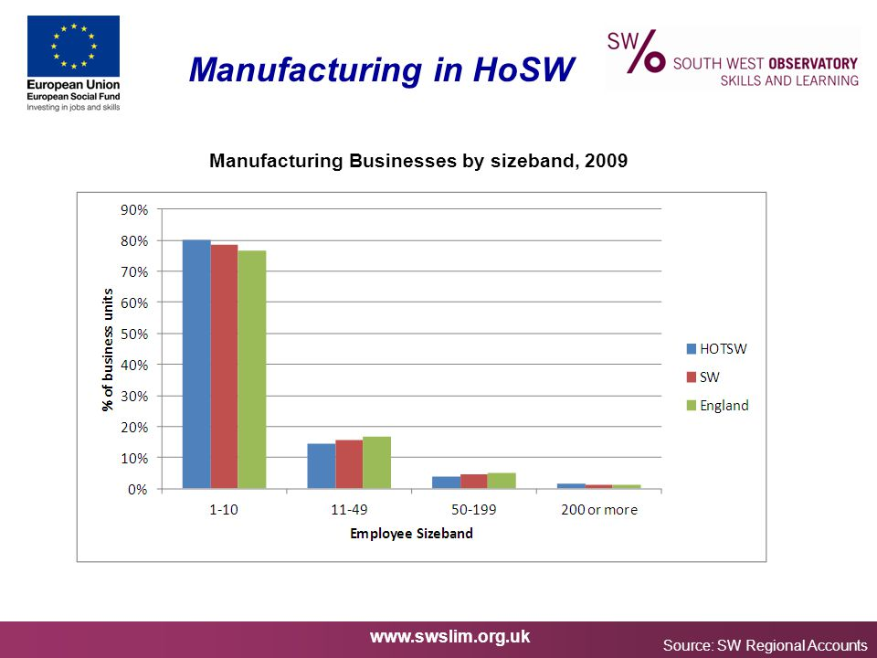 www.swslim.org.uk Manufacturing in HoSW Source: SW Regional Accounts Manufacturing Businesses by sizeband, 2009