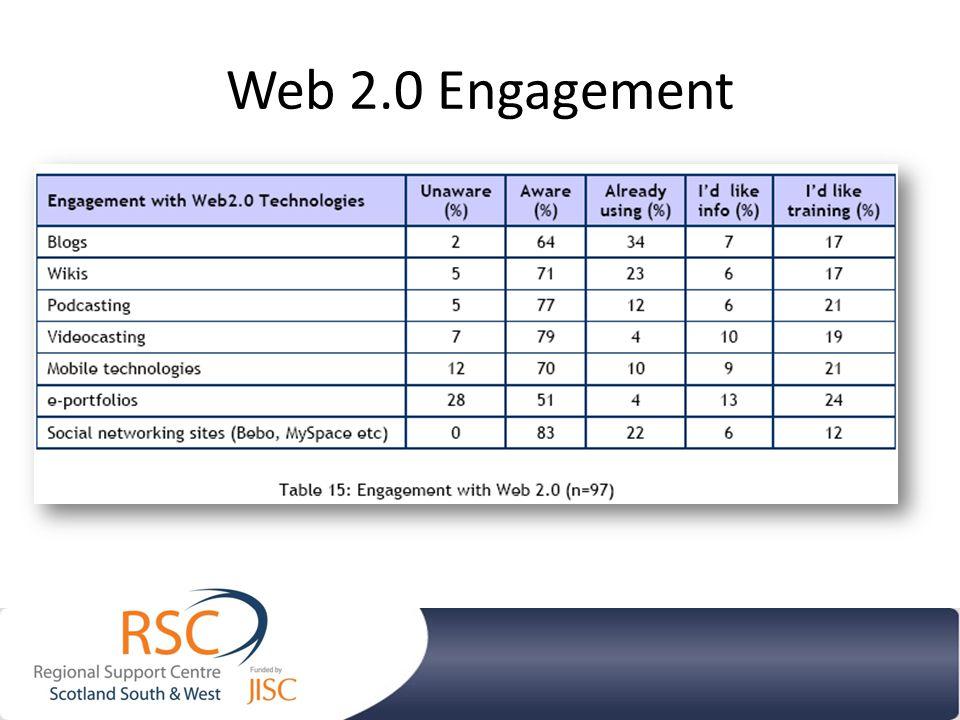 Web 2.0 Engagement