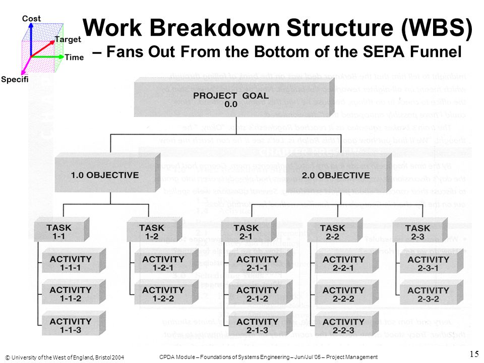 © University of the West of England, Bristol 2004 CPDA Module – Foundations of Systems Engineering – Jun/Jul '05 – Project Management 15 Work Breakdown Structure (WBS) – Fans Out From the Bottom of the SEPA Funnel