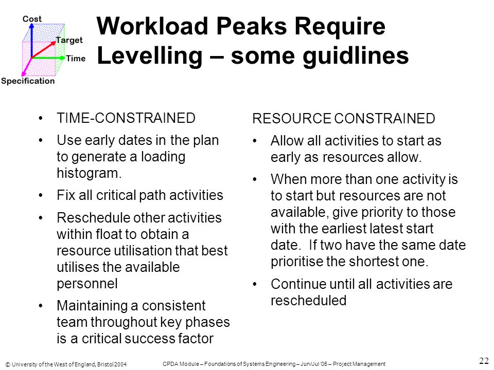 © University of the West of England, Bristol 2004 CPDA Module – Foundations of Systems Engineering – Jun/Jul '05 – Project Management 22 Workload Peaks Require Levelling – some guidlines TIME-CONSTRAINED Use early dates in the plan to generate a loading histogram.