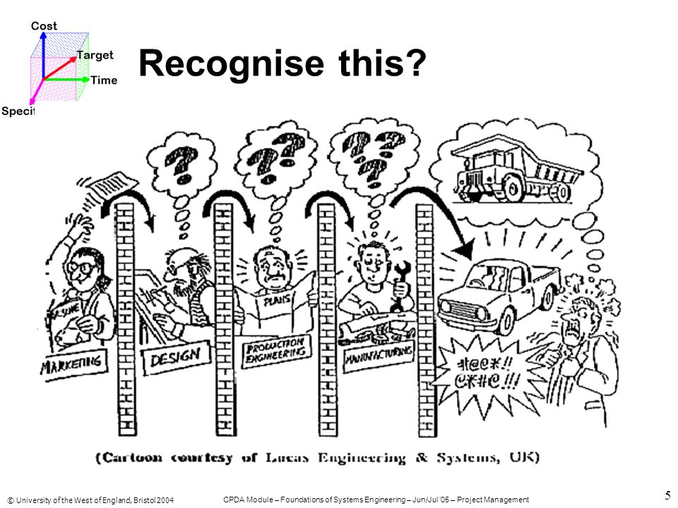 © University of the West of England, Bristol 2004 CPDA Module – Foundations of Systems Engineering – Jun/Jul '05 – Project Management 6 SE attempts to overcome the limitations of a traditional sequential development by:- Maintaining focus on customer requirements Testing understanding of the requirements by defining acceptance tests Modelling the system to explore the problem and solution spaces Validate the system model and design by applying acceptance tests Repeat the process through the system hierarchy