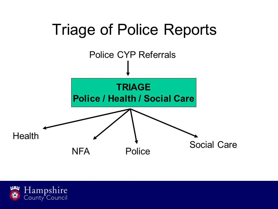 Triage of Police Reports TRIAGE Police / Health / Social Care Police CYP Referrals Health NFAPolice Social Care