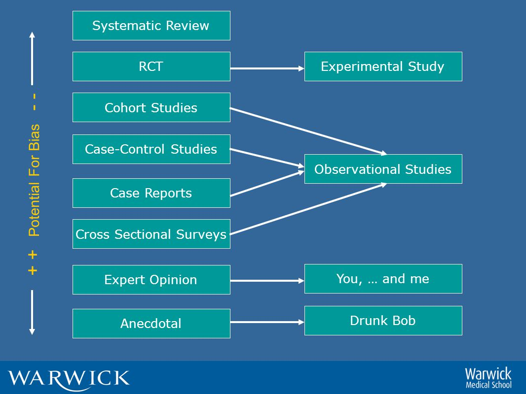Systematic Review RCT Cohort Studies Case-Control Studies Case Reports Cross Sectional Surveys Expert Opinion Anecdotal Experimental Study Observational Studies You, … and me Drunk Bob + + Potential For Bias - -