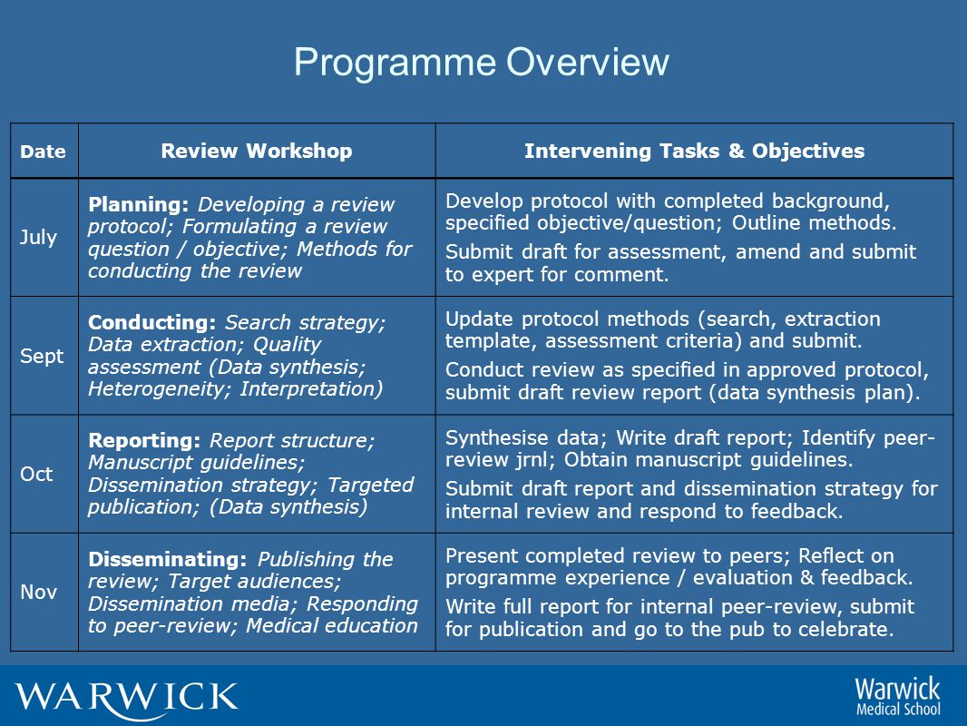 Programme Overview Date Review WorkshopIntervening Tasks & Objectives July Planning: Developing a review protocol; Formulating a review question / objective; Methods for conducting the review Develop protocol with completed background, specified objective/question; Outline methods.