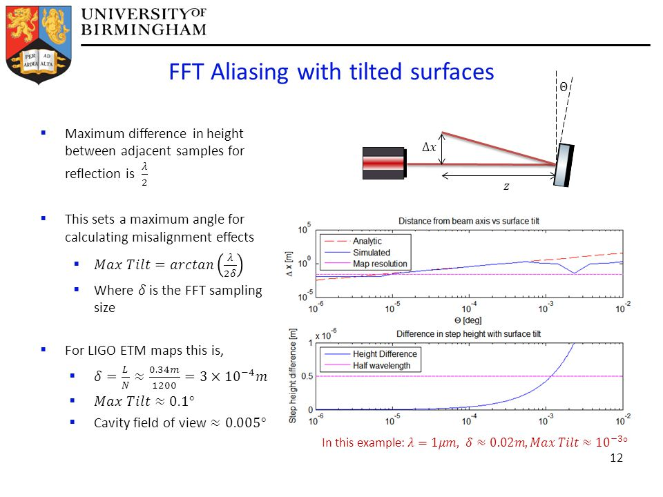 FFT Aliasing with tilted surfaces 12