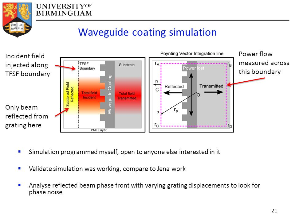 Waveguide coating simulation  Simulation programmed myself, open to anyone else interested in it  Validate simulation was working, compare to Jena work  Analyse reflected beam phase front with varying grating displacements to look for phase noise 21 Power flow measured across this boundary Incident field injected along TFSF boundary Only beam reflected from grating here